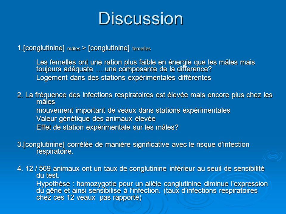 Discussion 1.[conglutinine] mâles > [conglutinine] femelles